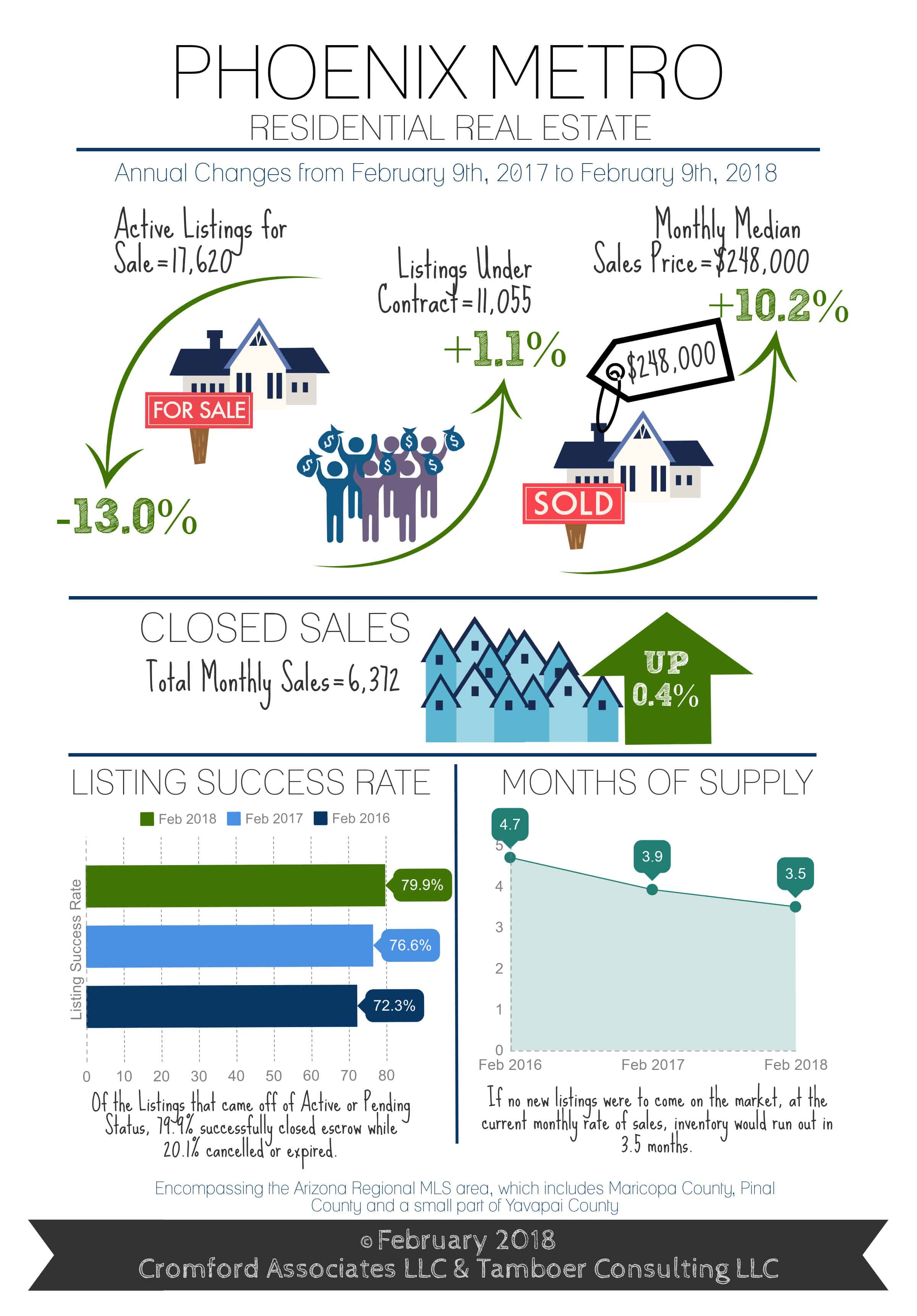 Metropolitan Phoenix real estate market info graphic. Active Listings are down 13%, Listings under contract are up 1.1%, and the monthly median Sales price is up to $248,000 (a 10.2% increase).