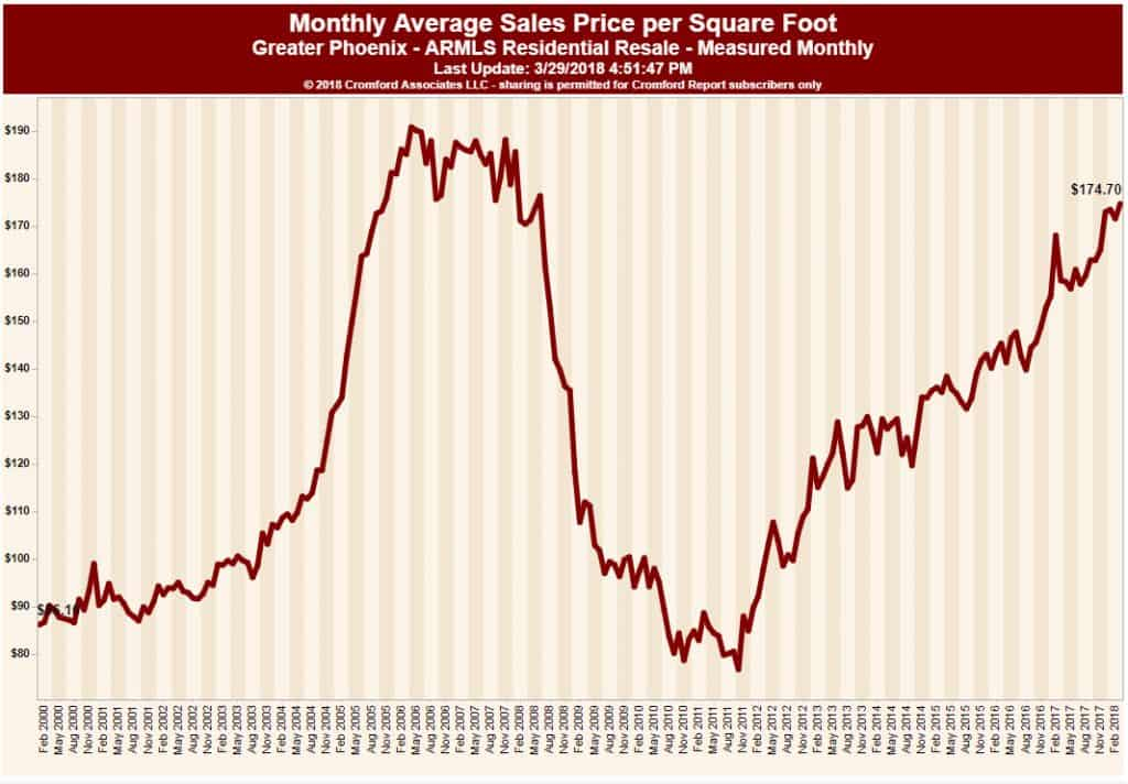 graph showing Monthly Average Sales Price per Sq ft
