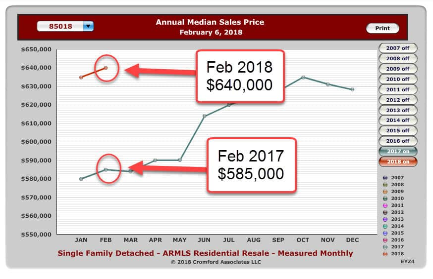 graph showing annual mediian Sales price in Arcadia Lite
