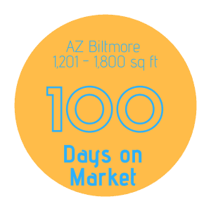 Number of days on market to sell a home in AZ Biltmore 1,201 - 1800 sq ft
