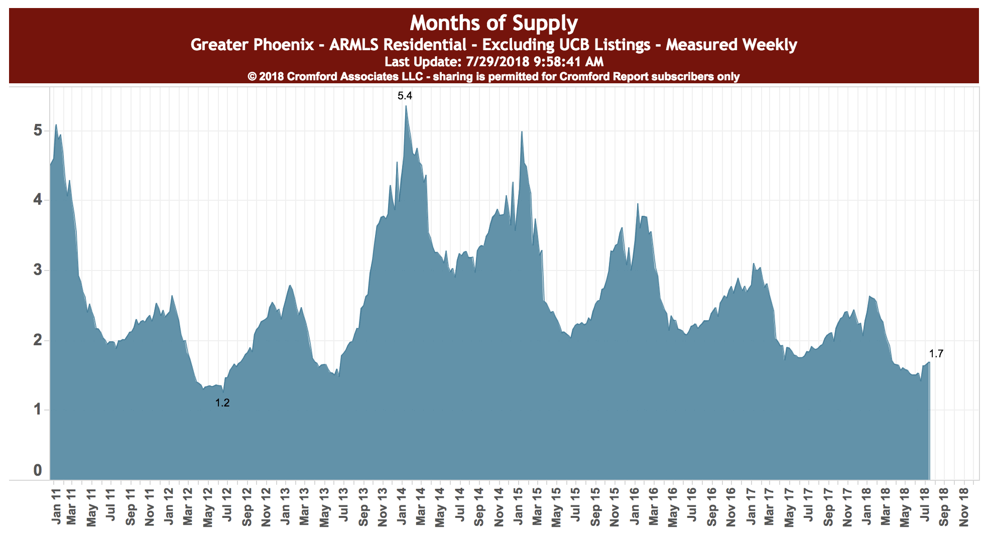Graph showing Months of Supply - August 2018