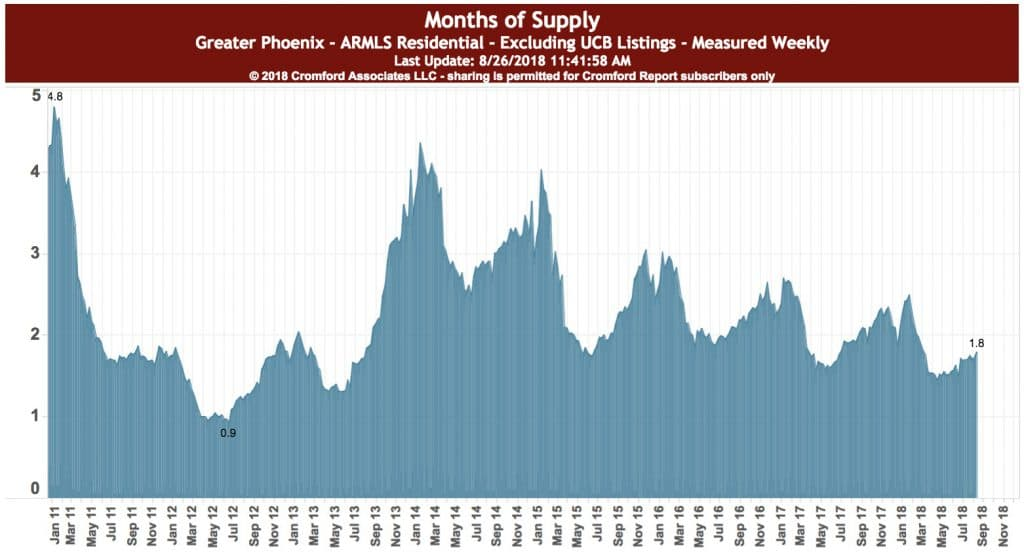 months inventory supply in Arizona Biltmore August 2018