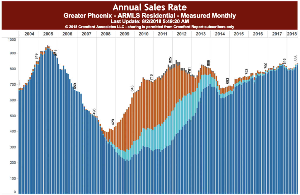 Annual sales in the 85016 zip code