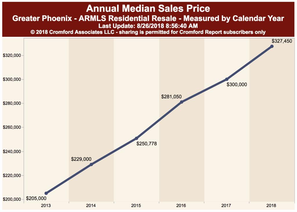 Annual Median Sales Price in the 85016 zip code Phoenix AZ
