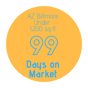 Number of days on market to sell a home in AZ Biltmore under 1200 sq ft