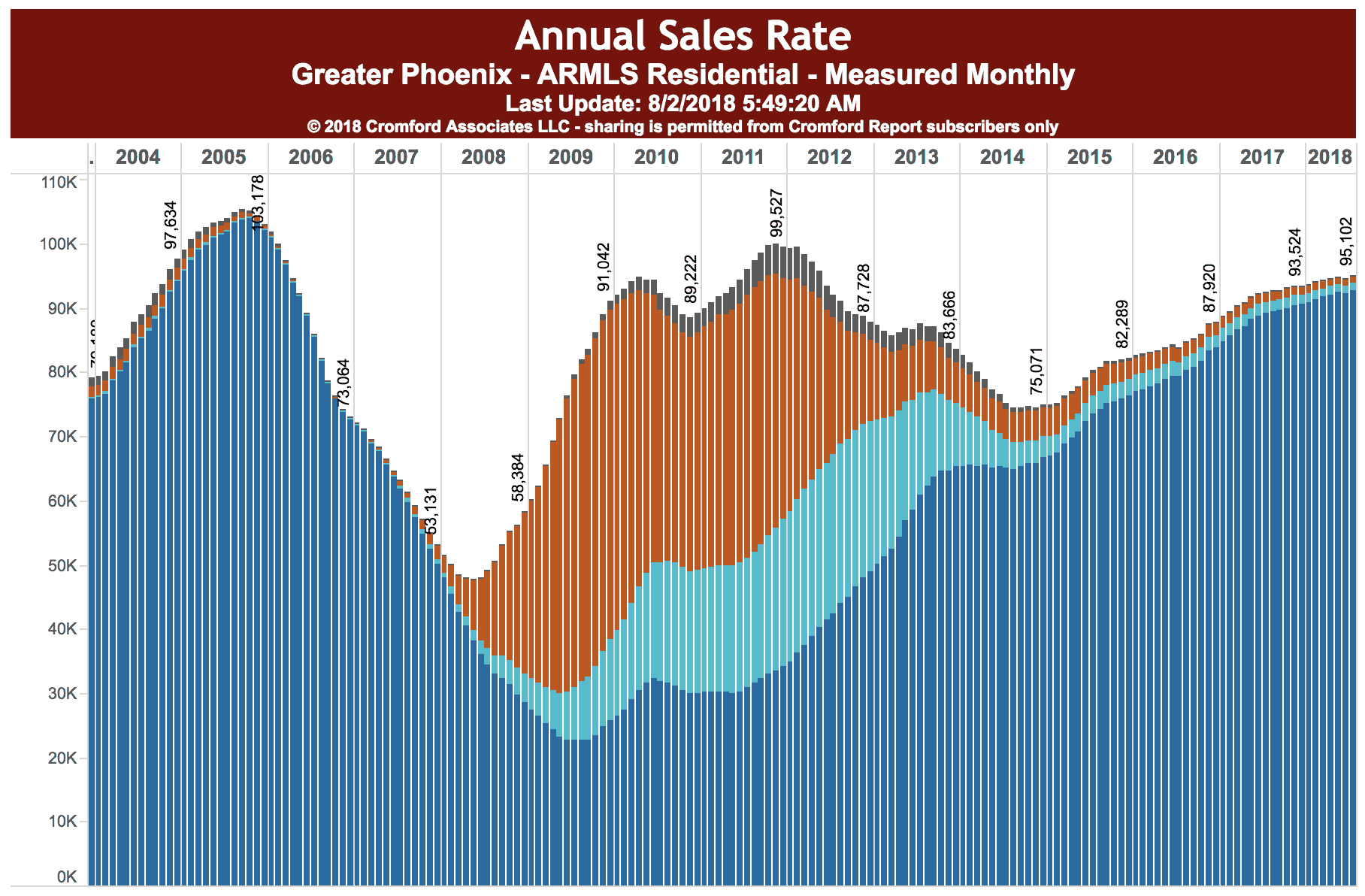 graph showing Volume of Annual Sales - August 2018