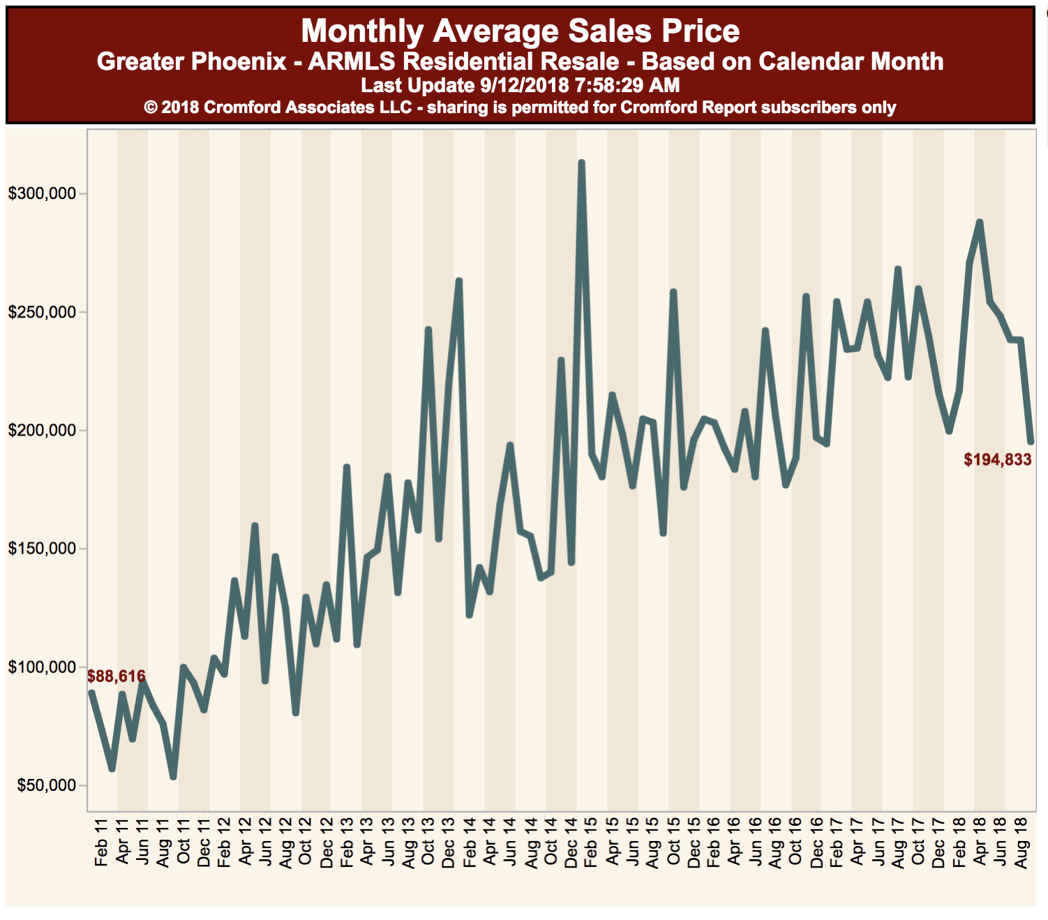 85018 condo average sales price Aug 2017 - 18