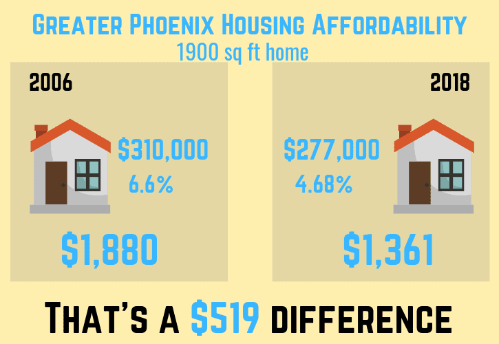 Greater Phoenix Housing Affordability