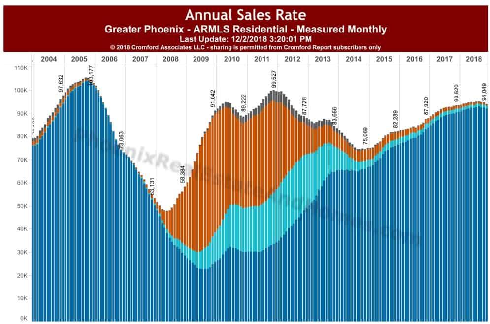 Annual Sales Phoenix 2018