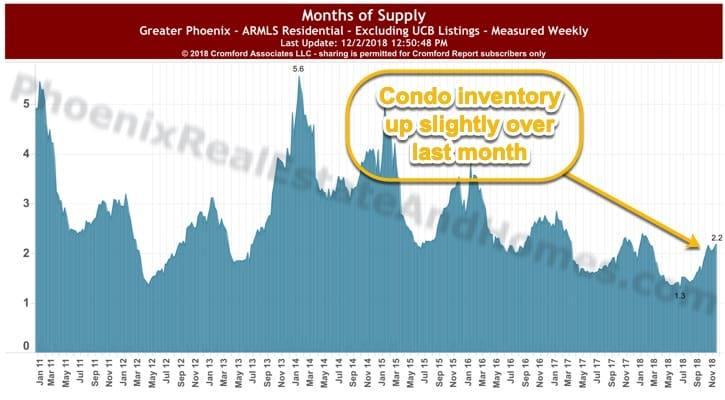 Condo Inventory - Greater Phoenix November - December 2018