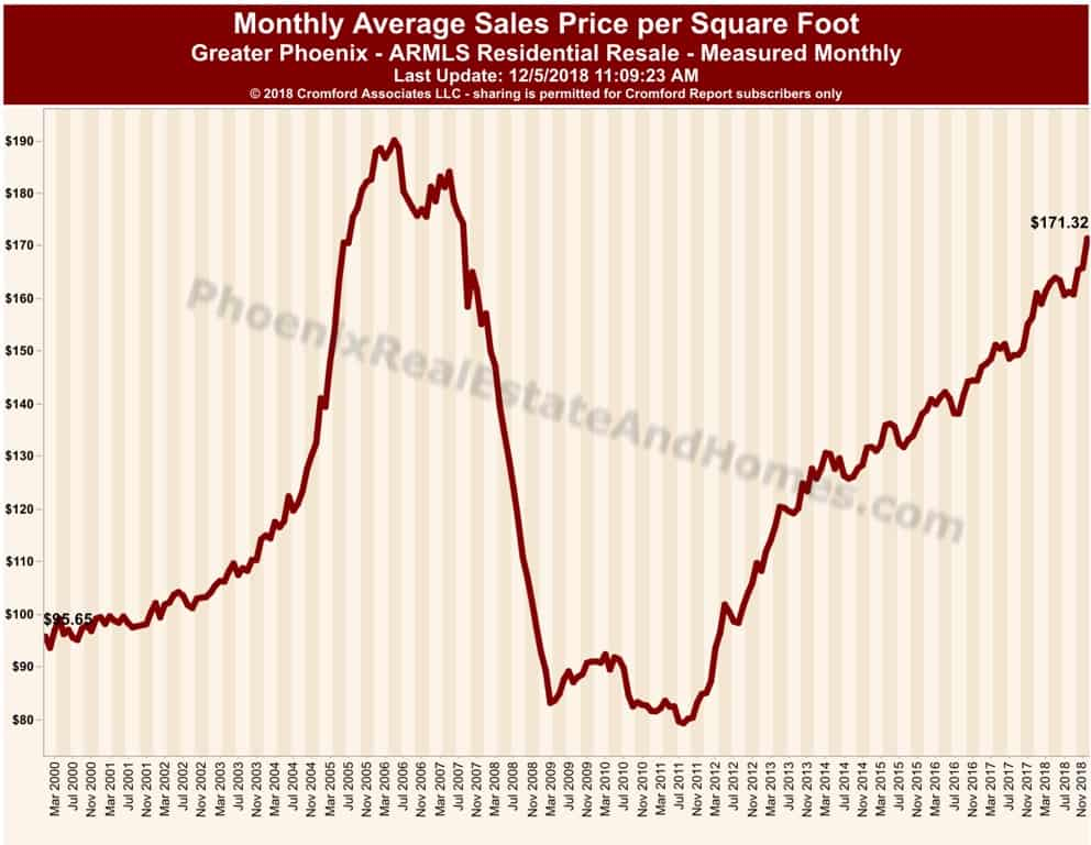 Greater Phoenix Monthly Average Sales Price per Square Foot
