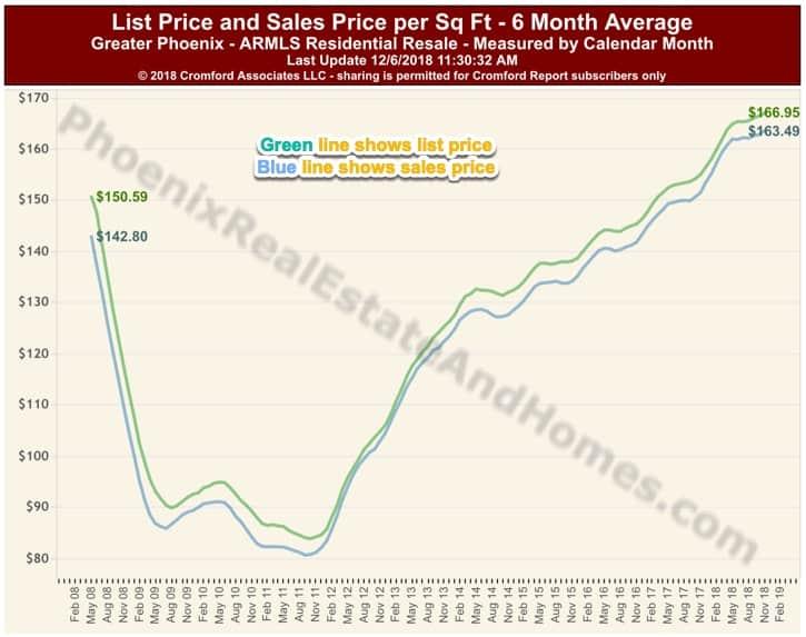 List Price vs Sales Price Phoenix AZ November 2018