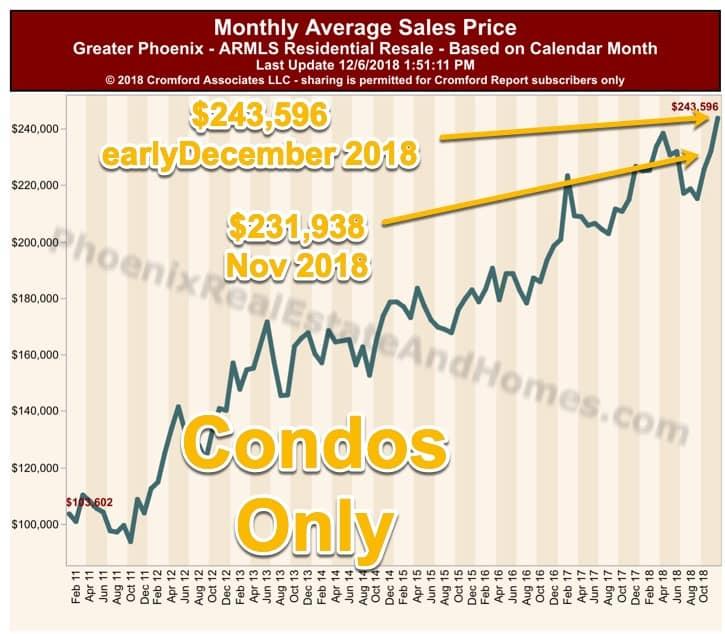 Monthly Average Sale Price for condos in Greater Phoenix Arizona - November - December 2018