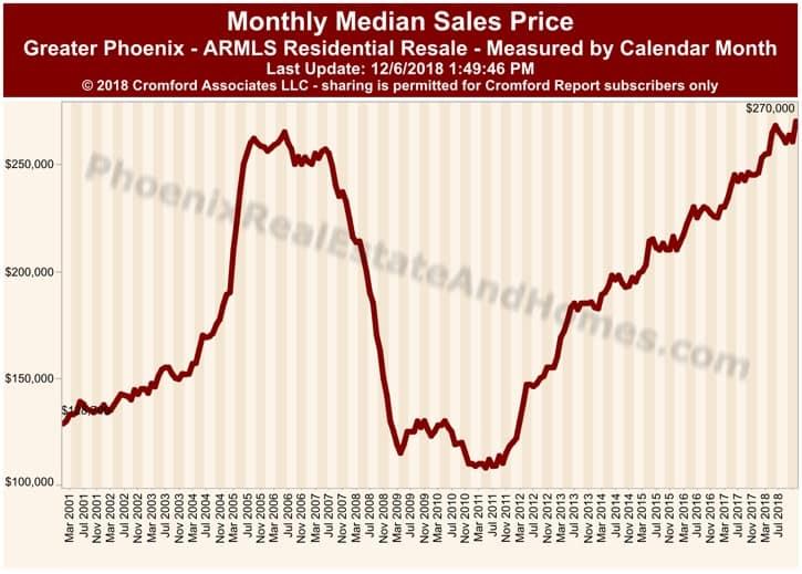 Monthly Median Sales Price Greater Phoenix - November 2018