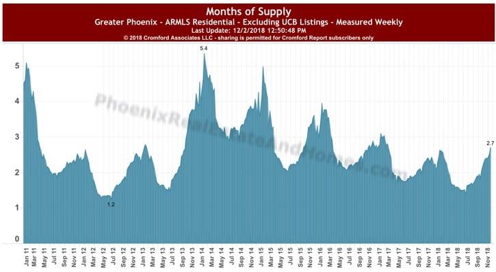 Phoenix Arizona Months Supply November 2018