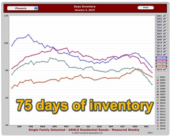 Days of Inventory Jan 2019