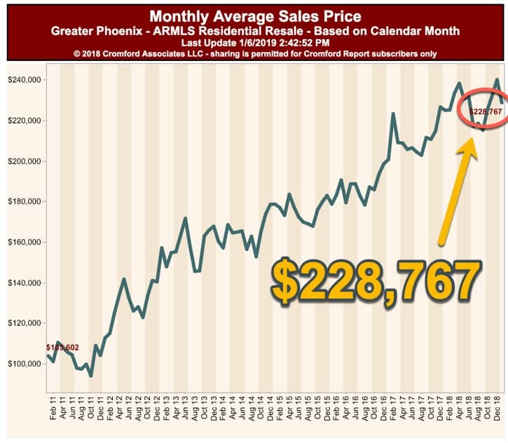 Greater Phoenix Average Sales Price for Condos - Jan 2019