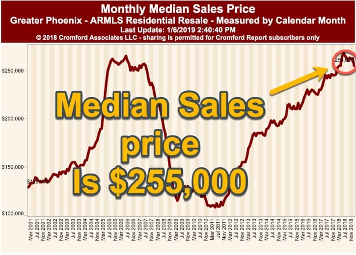 Monthly Median Sales Price January 6th, 2019 in Phoenix Arizona