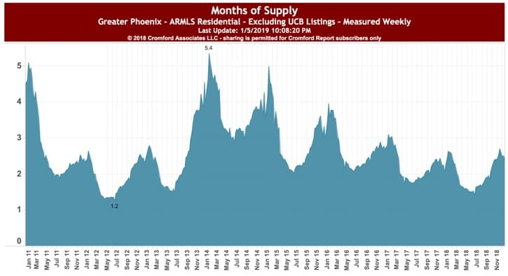 Months Supply Phx AZ Jan 2019