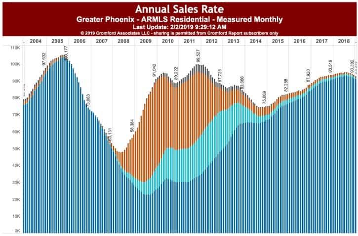 Annual Sales rate Phoenix AZ Feb 2019