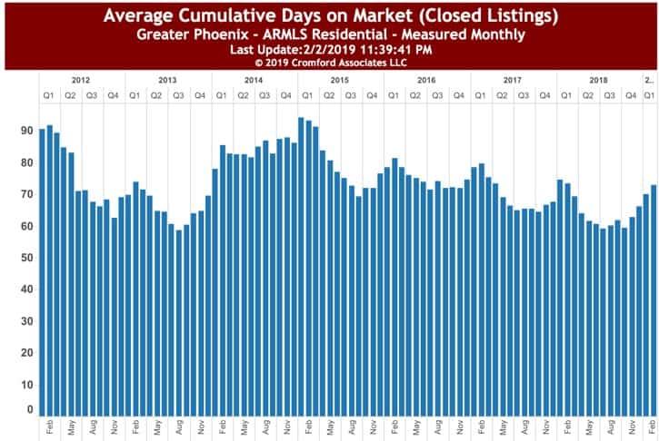 Average Cumulative Days on Market Feb 2019