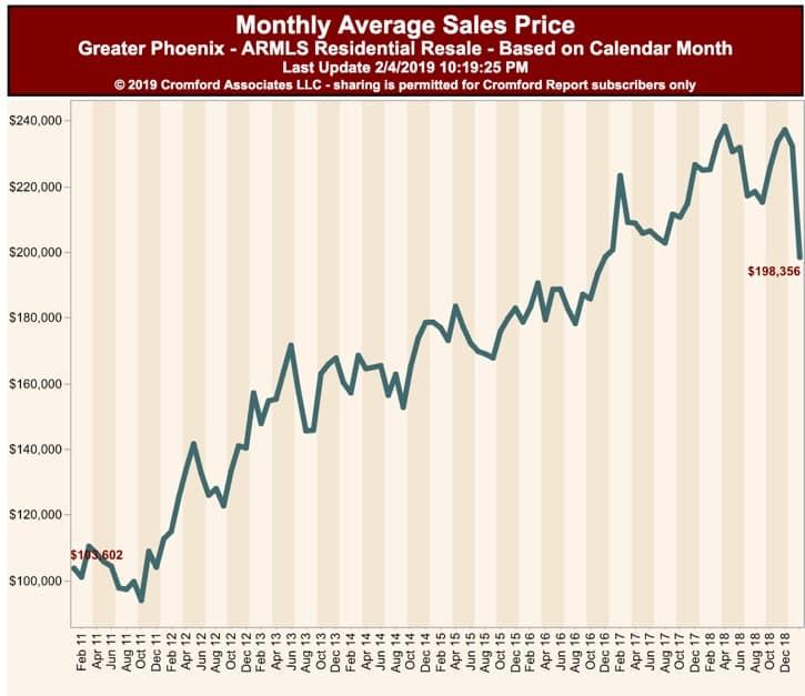 Monthly Avg Sales Price - Phoenix AZ - Feb 2019
