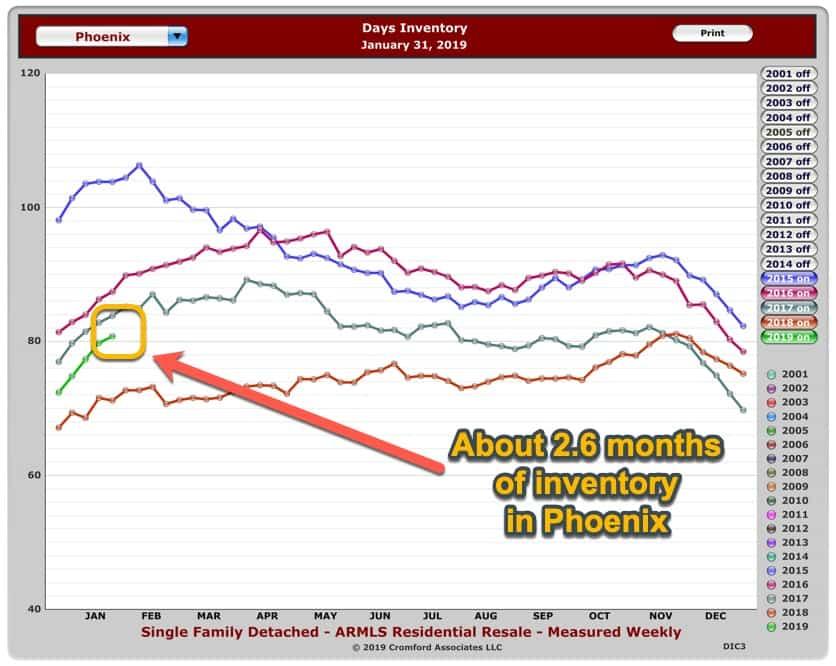 Phoenix housing inventory Feb 2019