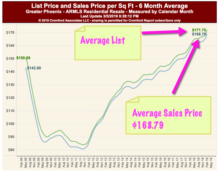 Phoenix Average list to sales price March 2019