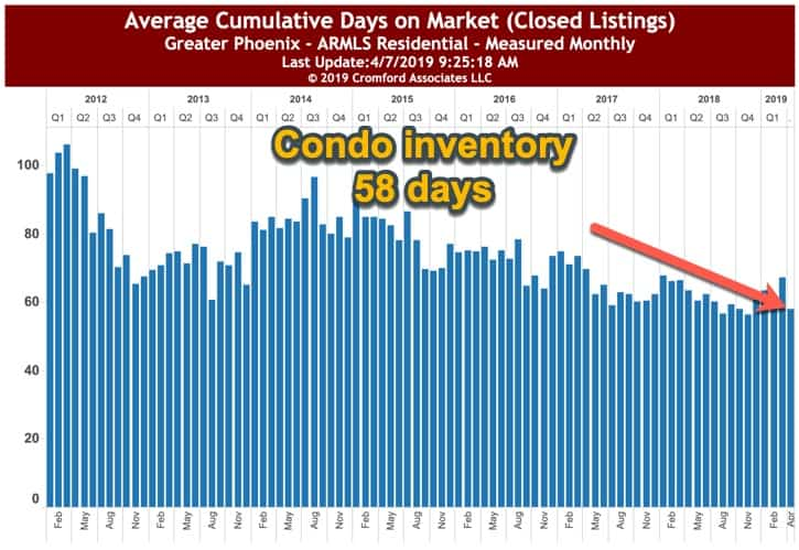 Average Cumulative Condo Inventory in Phx AZ April 2019