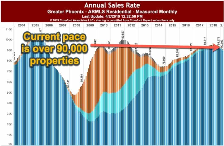 Phoenix Annual Sales Rate - April 2019