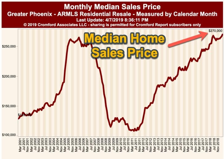 Phx Median Home Sales Price - April 2019
