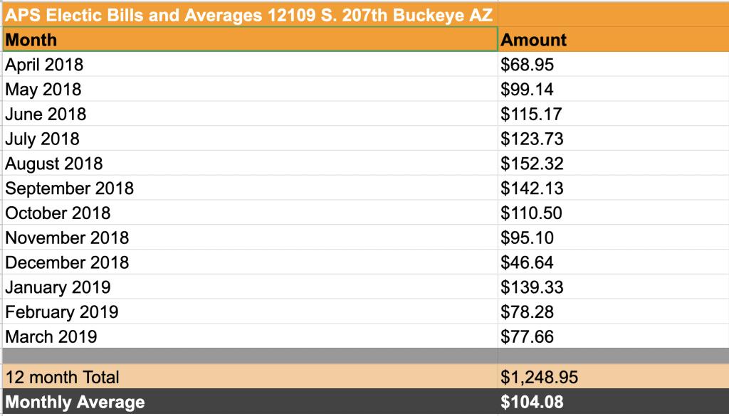 Low energy Bills in Buckey AZ