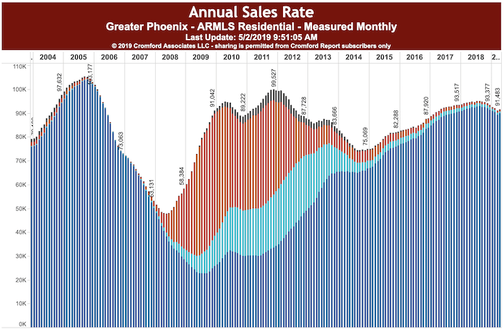 Annual Sales Rate Phx May 2019