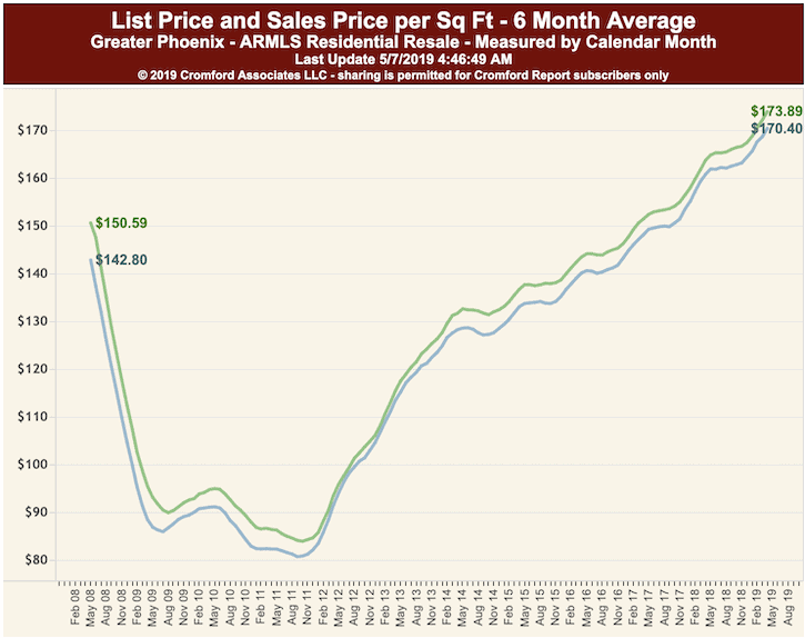Average List to Sales Price per Square foot Phoenix May 2019