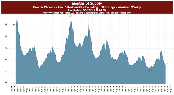 Condos Months of Supply Phoenix May 2019