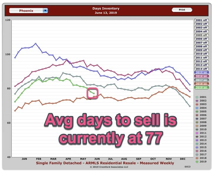 Average days on market Phoenix AZ - Jun 2019
