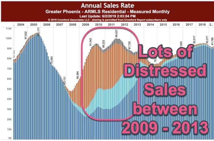Distressed Property Sales Phoenix AZ 2009 - 2013
