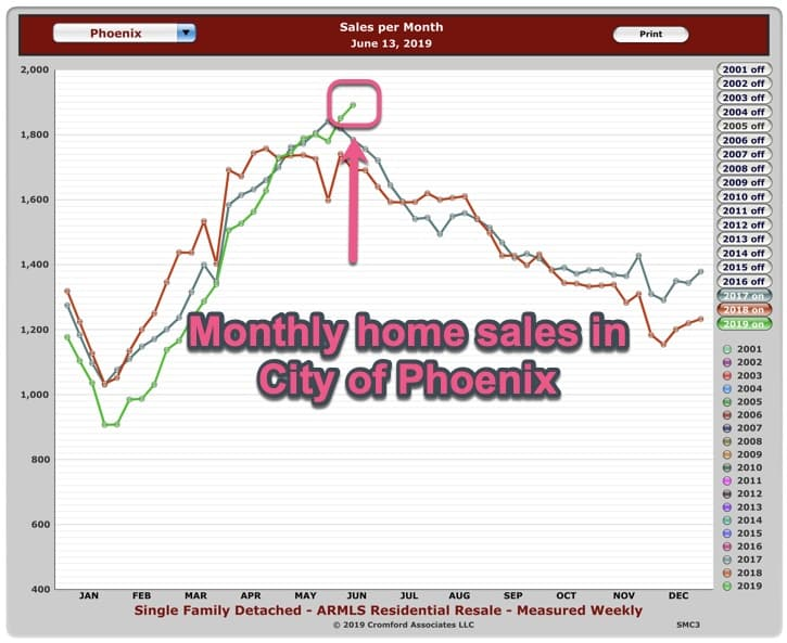 Monthly Home Sales Phoenix AZ - June 2019