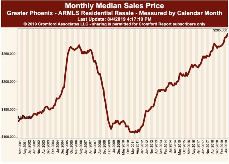 Greater Phoenix Median Sales Price - July 2019