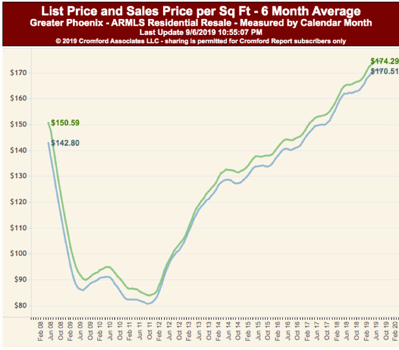 List Price vs Sales Price - Phoenix AZ Aug 2019