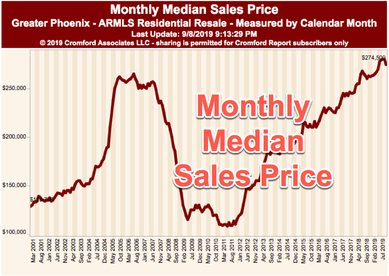 Monthly Median Sales Price - Phoenix Arizona - Aug 2019