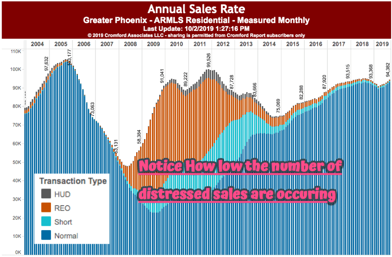 Annual Sales Rate - Phoenix Arizona Housing - October 2019
