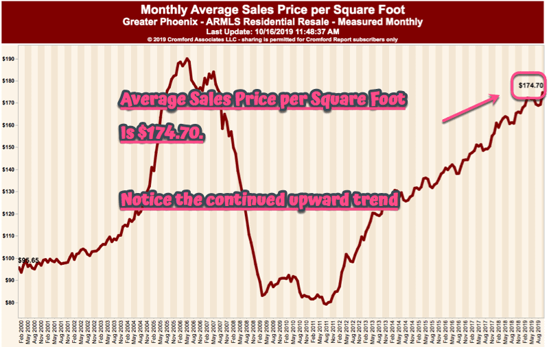 Average Monthly Sales Price per square foot - Phoenix Arizona - October 2019