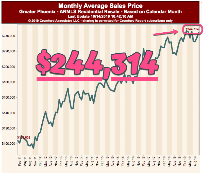 Monthly Average Sales Price for Phoenix Condos - October 2019